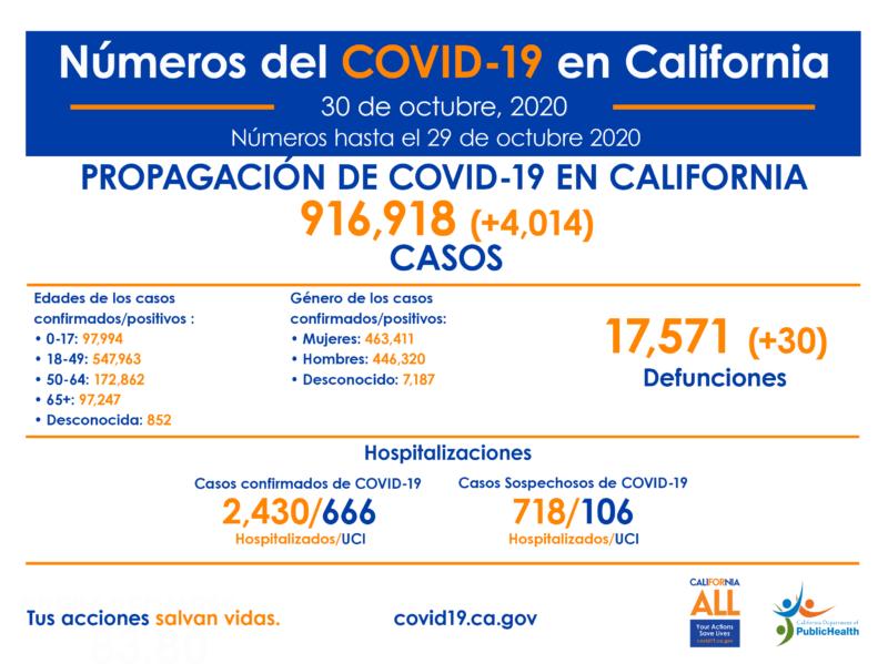 Ya son 916 mil 918 contagiados de COVID-19 en California y 17 mil 571 decesos