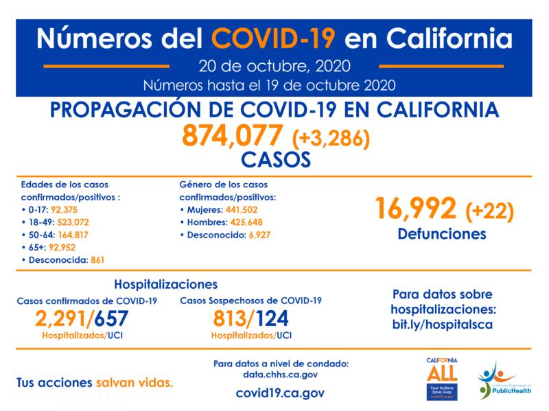 Latinos, los más afectados por la pandemia en California