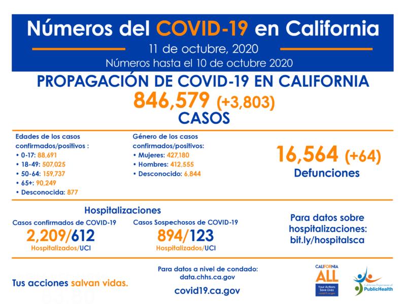 28 fallecidos y 1,285 infectados de COVID-19 en 24 horas en el Condado de Los Angeles