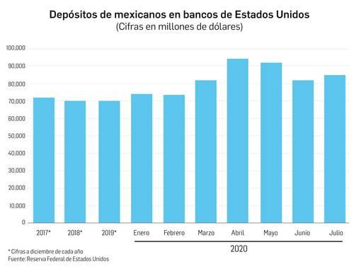 Casi 87 mil millones de dólares, los depósitos de mexicanos en bancos de EU: Fed