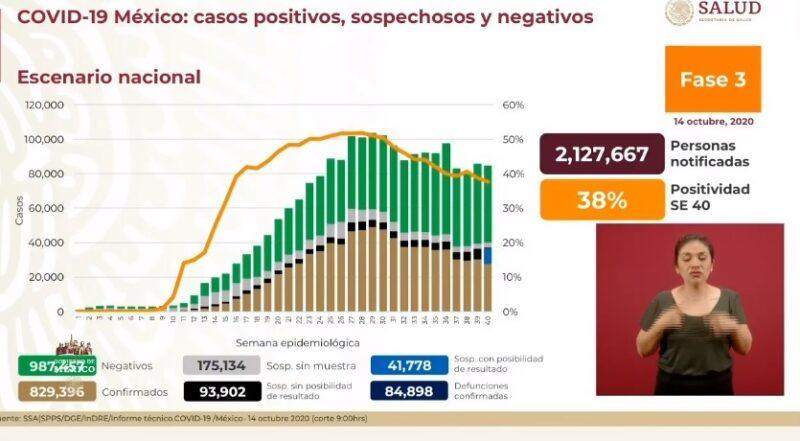 Suman 829 mil 396 casos acumulados de Covid-19 y 84 mil 898 decesos