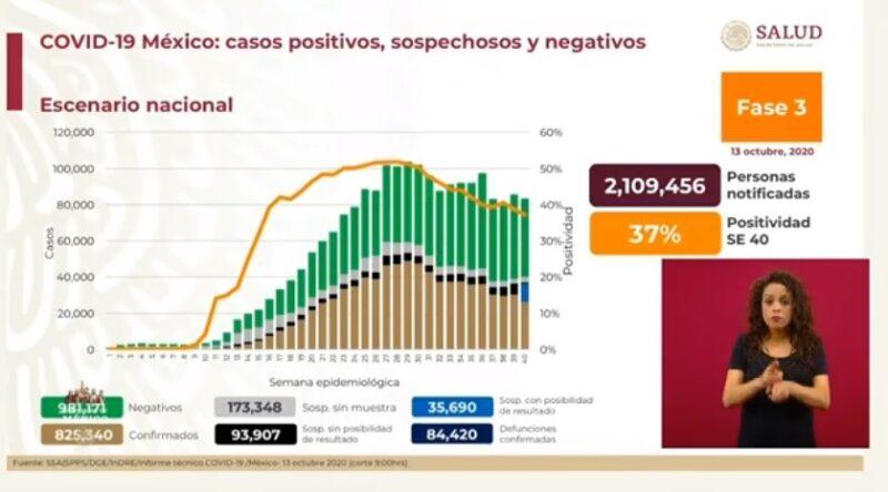 Registra Ssa 825 mil 340 casos de Covid-19 y 84 mil 420 decesos