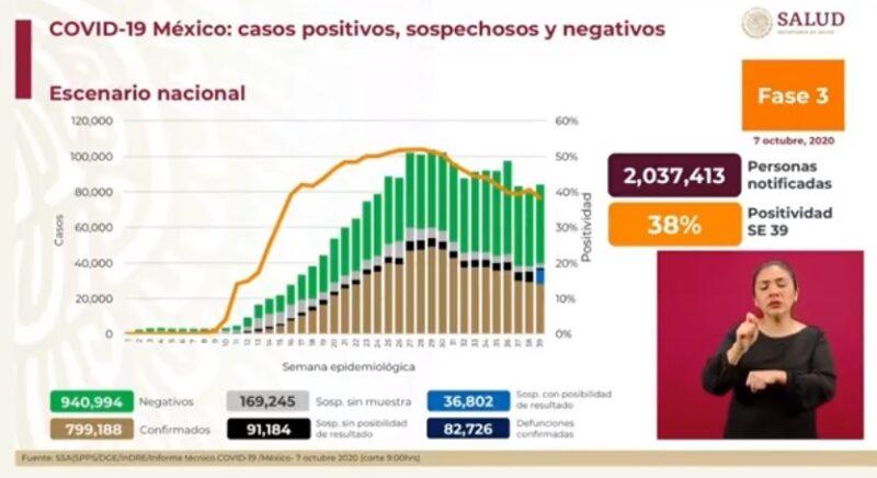Suman 799 mil 188 casos confirmados de Covid-19 y 82 mil 726 decesos
