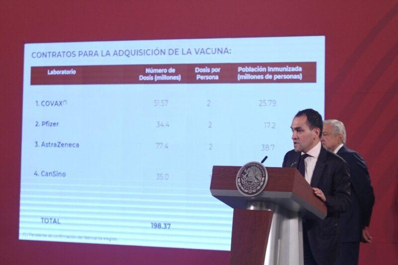 En total, vacunas contra COVID-19 para 111.6 millones de mexicanos. Las primeras dosis, en diciembre, para 2.6 millones de personas