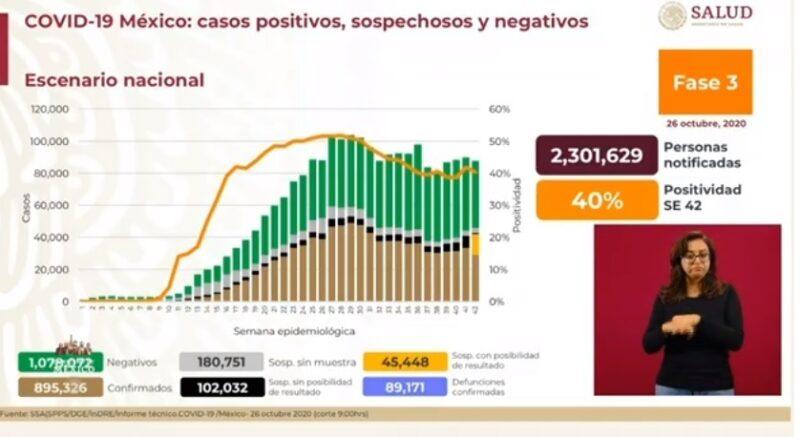 Suman 895 mil 326 casos de Covid-19 y 89 mil 171 decesos