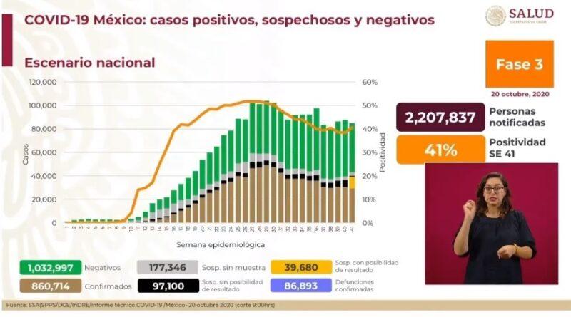 Suman 860 mil 714 casos confirmados de Covid-19 y 86 mil 893 decesos