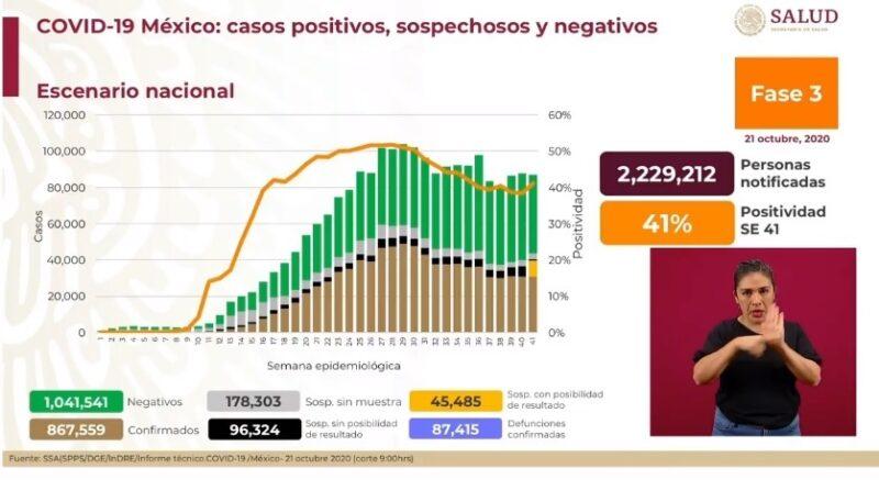 Son ya 87 mil 415 decesos y 867 mil 559 casos acumulados de Covid-19