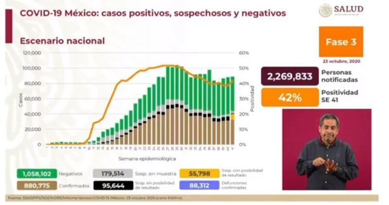 Registra Ssa 6 mil 604 nuevos casos de Covid-19; son ya 88 mil 312 decesos. Durango, Coahuila y NL en mayor riesgo epidémico