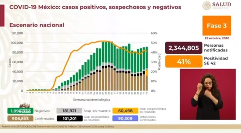 México registra 90 mil 390 defunciones por Covid-19