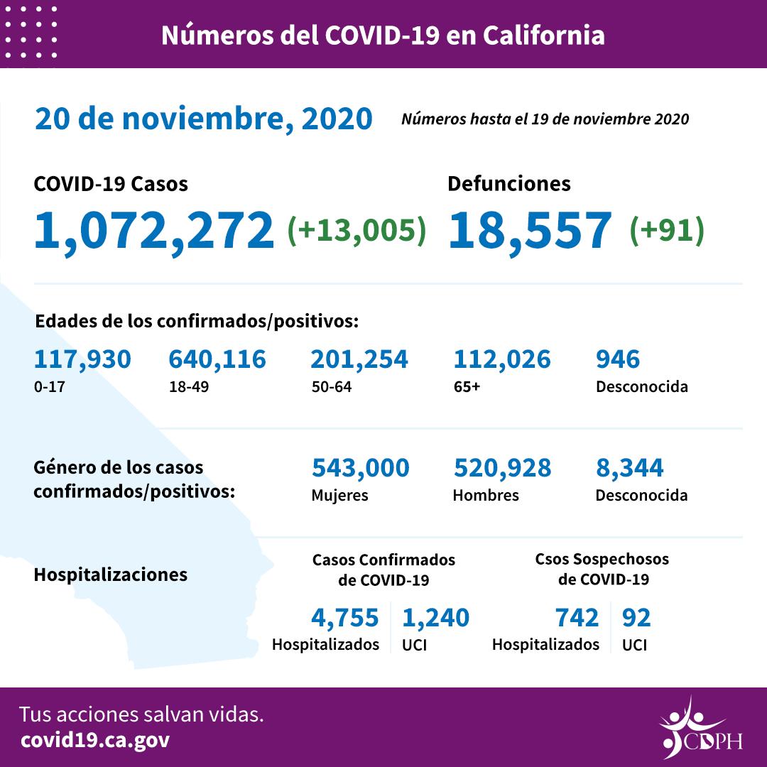 Este sábado, inició el toque de queda en Los Angeles y en otros 40 condados para frenar propagación del COVID-19