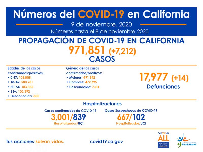 Aumentan infecciones por COVID-19 en el Condado de LA y las autoridades temen que empeoren por el frío