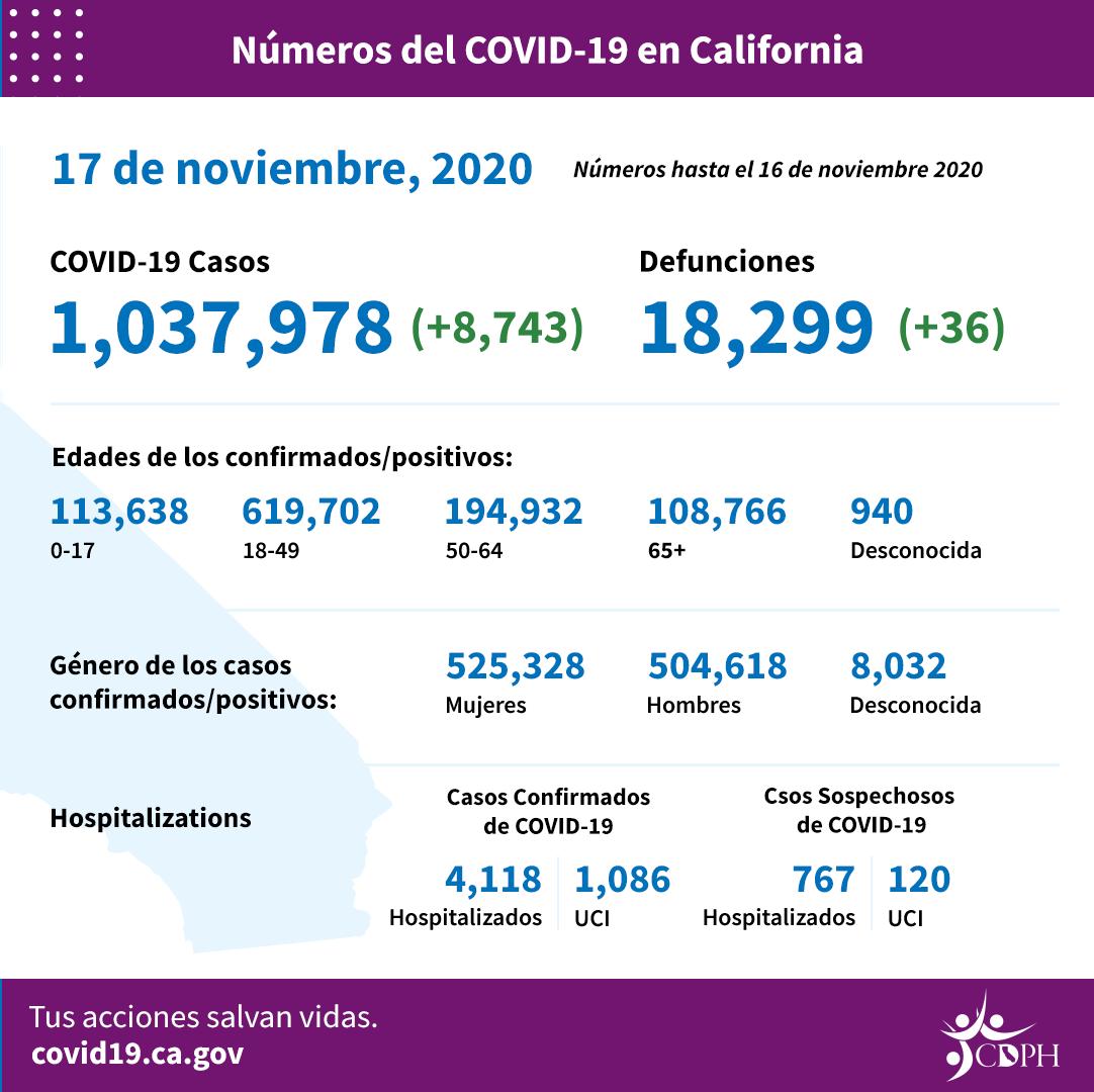 """En el """"freno de emergencia"""" contra COVID-19, obligatorio el uso de mascarilla"""