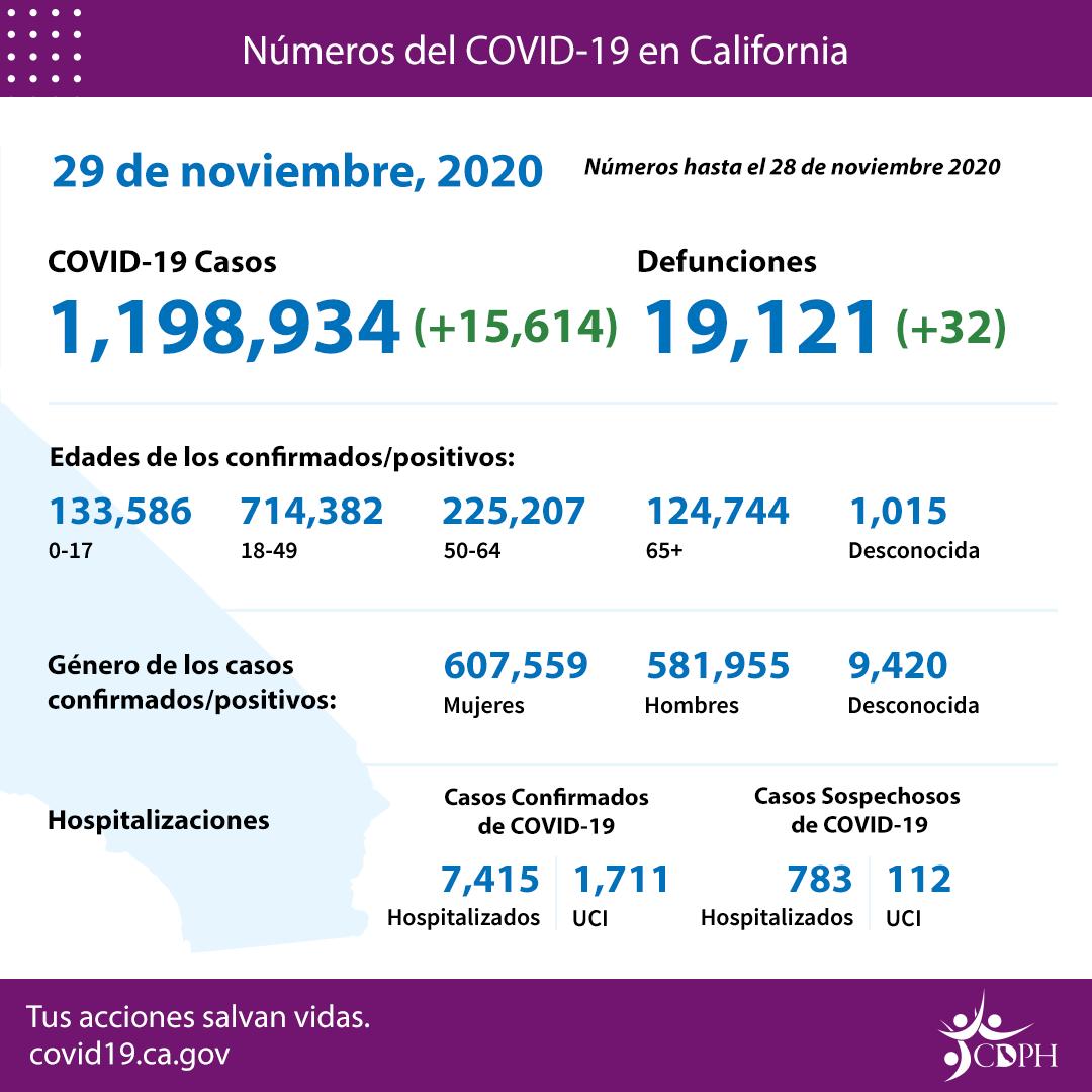 Se recrudece la pandemia en California, donde mueren 75 personas al día de COVID, 30 de ellas en Los Angeles