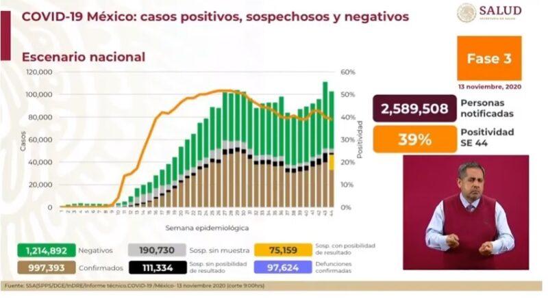 Suman 997 mil 393 casos acumulados de Covid-19 y 97 mil 624 decesos