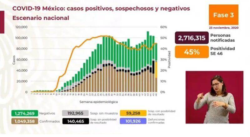 México suma un millón 49 mil 358 casos acumulados de Covid-19