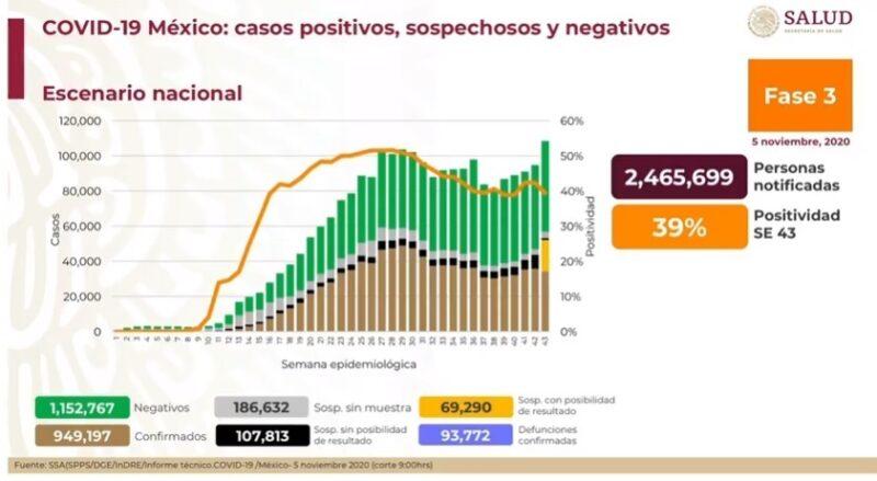 Suman 949 mil 197 casos de Covid-19 y 93 mil 772 decesos