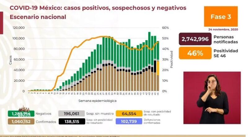 Reportan 10 mil 794 contagios por Covid-19 en 24 horas