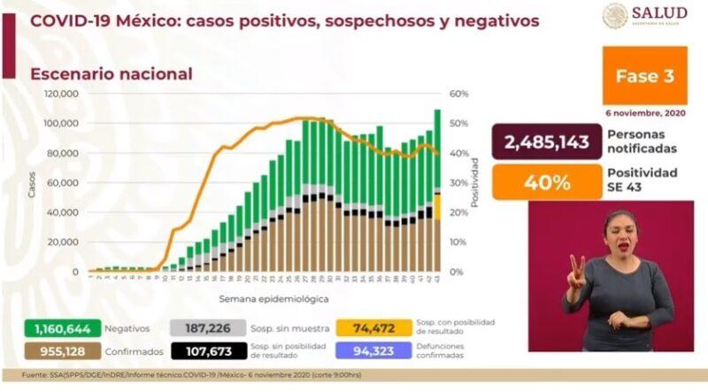 Son ya 94 mil 323 decesos y 955 mil 128 casos acumulados de Covid-19