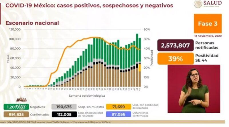 Suman 991 mil 835 casos acumulados de Covid-19 y 97 mil 56 decesos