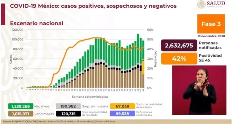 Registra Ssa un millón 15 mil 71 casos acumulados de Covid-19