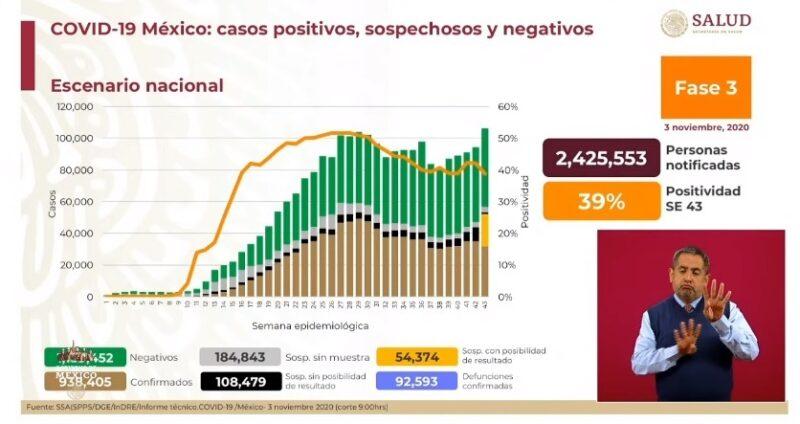 Son ya 938 mil 405 casos de Covid-19 y 92 mil 593 decesos