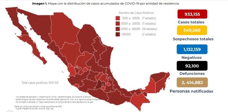 Suman 92 mil 100 decesos y 933 mil 155 casos acumulados de Covid-19