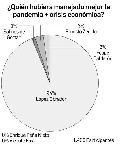 ¿Cuál Presidente hubiera manejado mejor pandemia y economía? // Fox y EPN, los peor calificados // Zedillo crearía Fobaproa de la salud