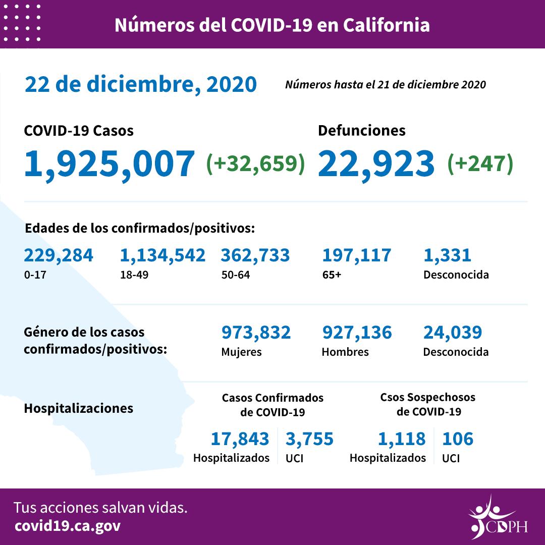 Ante el incremento incesante del COVID-19, agotada la capacidad en unidades de cuidados intensivos en el Sur de California, reporta el Departamento de Salud