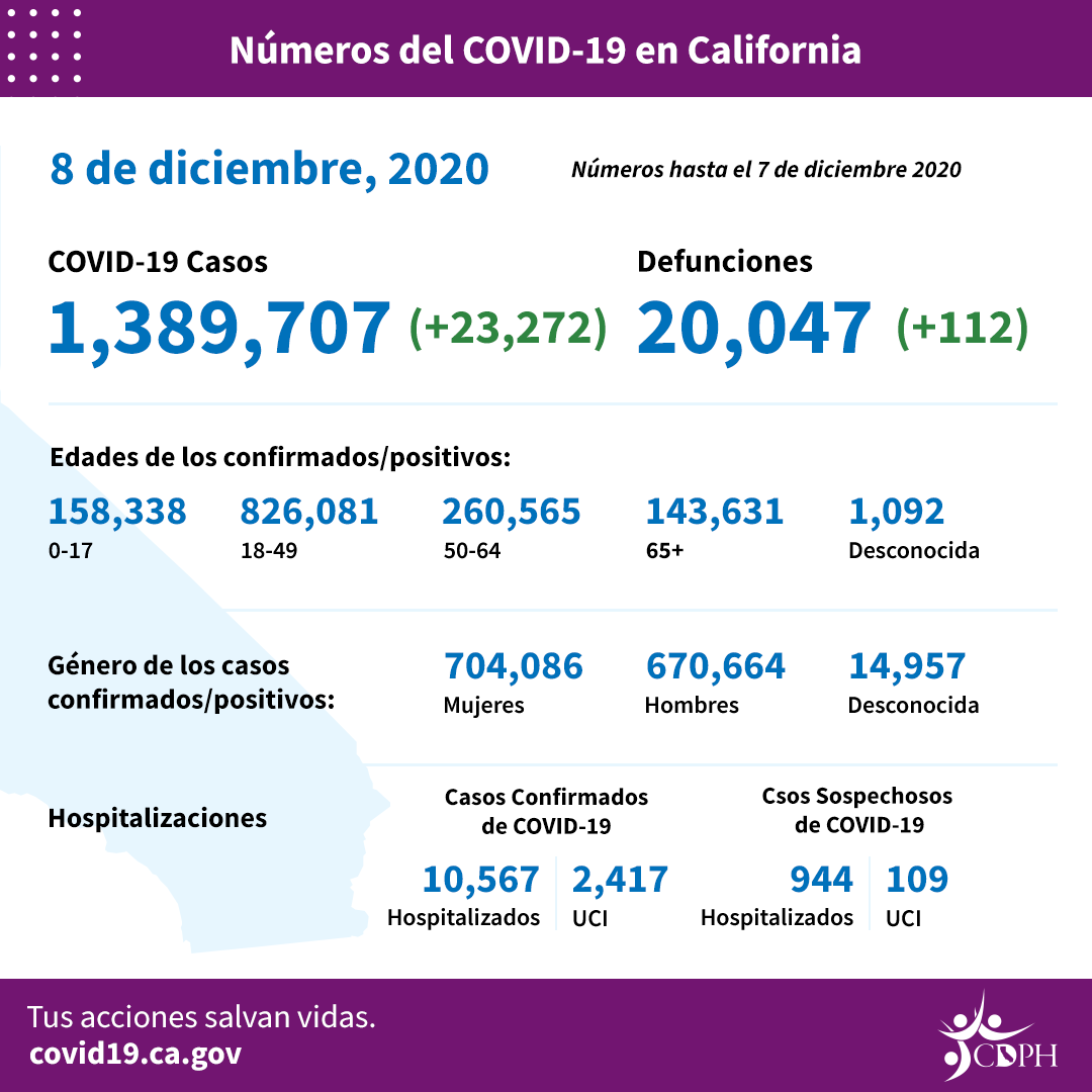 Por quinto día consecutivo, nueva marca de hospitalizados por COVID-19 en California