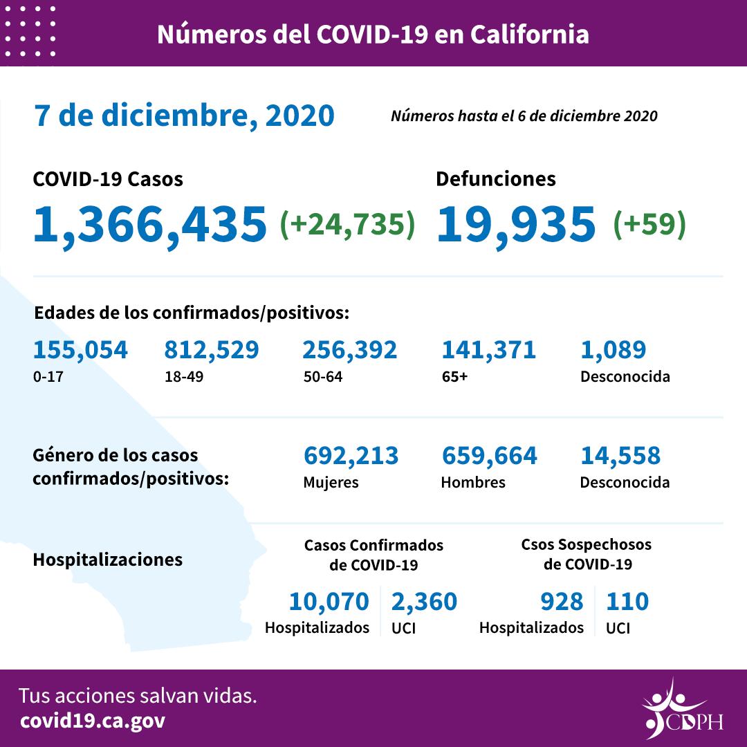 COVID-19, en ascenso: en 24 horas, 27 muertes y 8,086 casos en el Condado de Los Angeles
