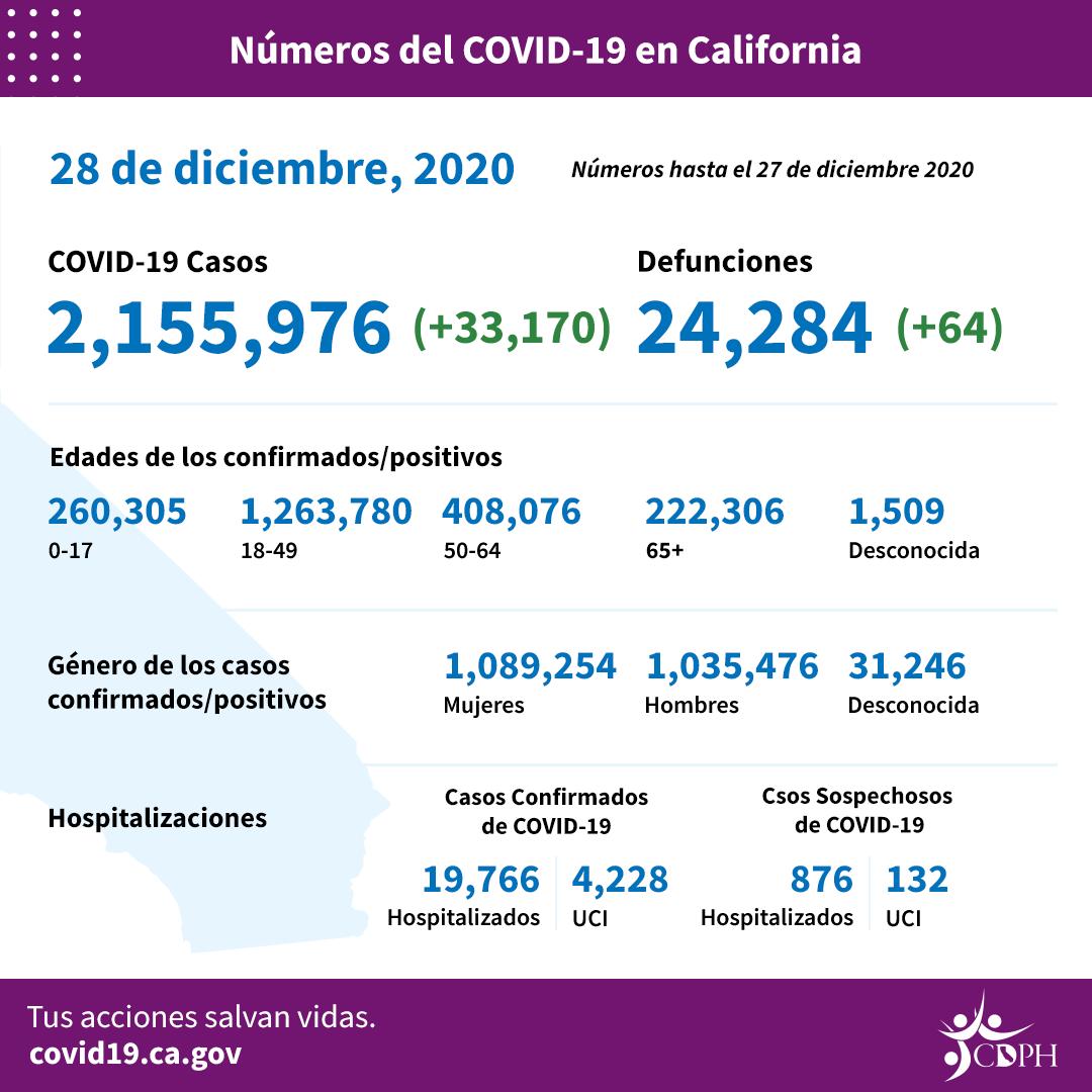 La pandemia sigue en ascenso en Los Angeles: cada minuto, 10 infectados