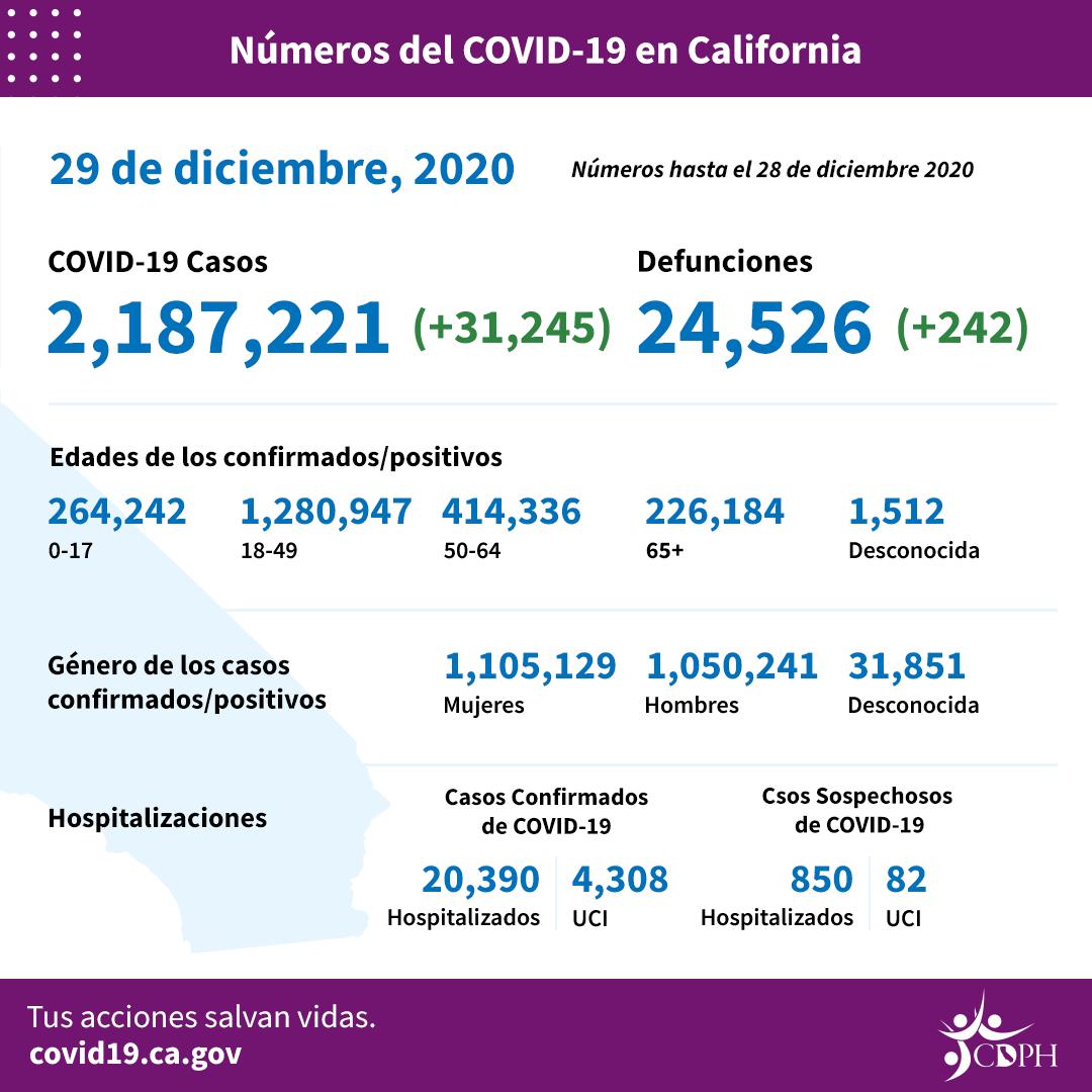 Colapsa capacidad hospitalaria de unidades de cuidados intensivos en el Sur de California