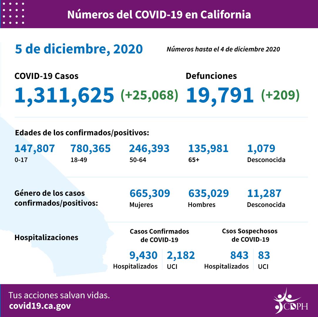 Nuevas restricciones en el sur de California y Valle de San Joaquín que impactan en 33 millones de habitantes, a partir de esta noche, hasta el 28 de diciembre