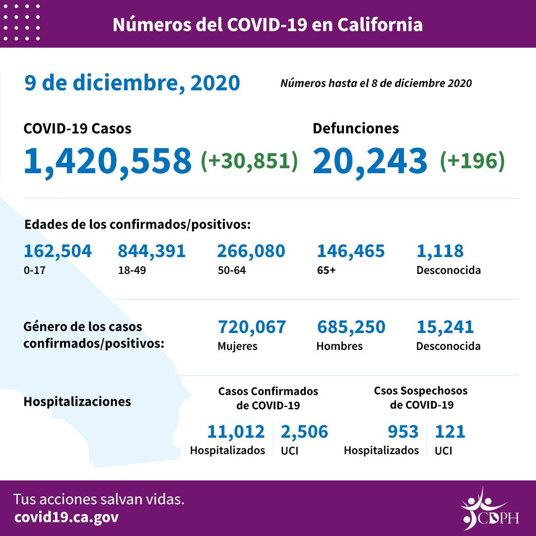 Este martes, el día que más californianos murieron de COVID-19: 219