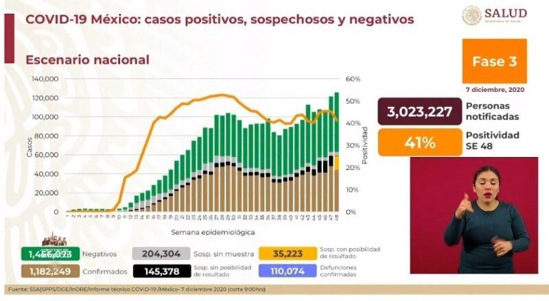Registra Ssa 6 mil 399 nuevos casos de Covid-19 y 110 mil 74 decesos