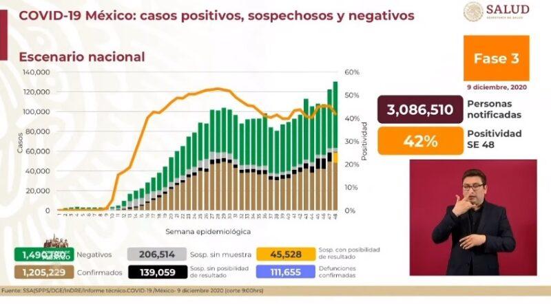 Registra Ssa 11 mil 974 nuevos casos de Covid-19 y 111 mil 655 decesos