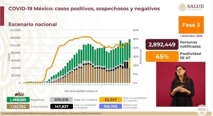Posible que antes que termine el año México reciba la vacuna contra COVID-19 de Pfizer para empezar a aplicarla: López Gatell. Ya son un millón 122 mil infectados