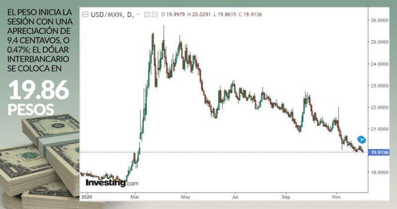 El peso, en 19.86 por dólar, por primera vez desde marzo cuando llegó la pandemia de COVID-19