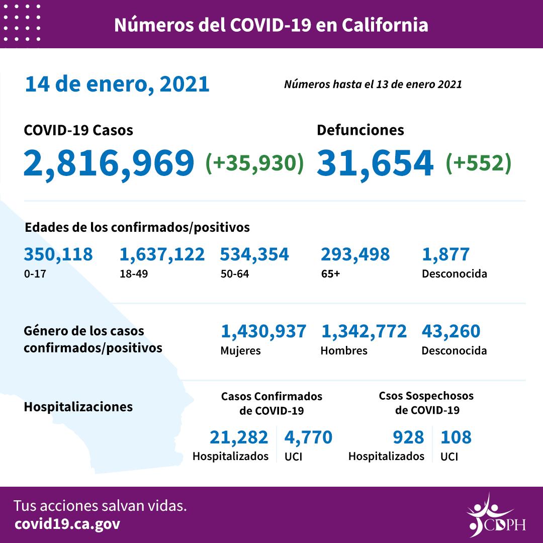 Este fin de semana, el condado de Los Angeles registrará más de un millón de infectados con COVID-19