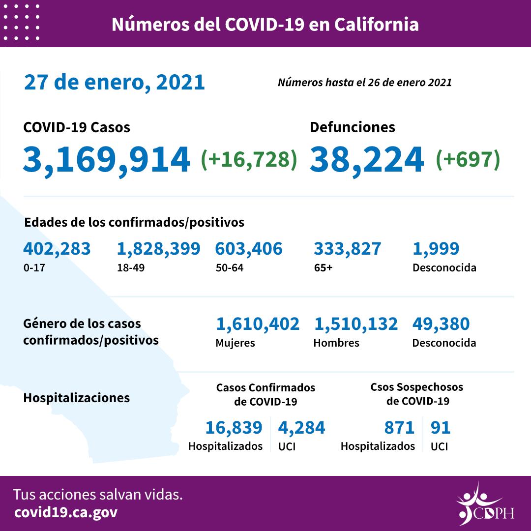 Suben nuevamente las muertes y casos de COVID-19 en Los Angeles cuando estaban a la baja
