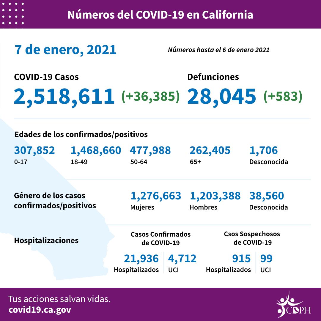 Latinos, con el 42% casos de COVID-19, son los más afectados por el creciente rebrote en Los Angeles, convertido en epicentro nacional de la pandemia