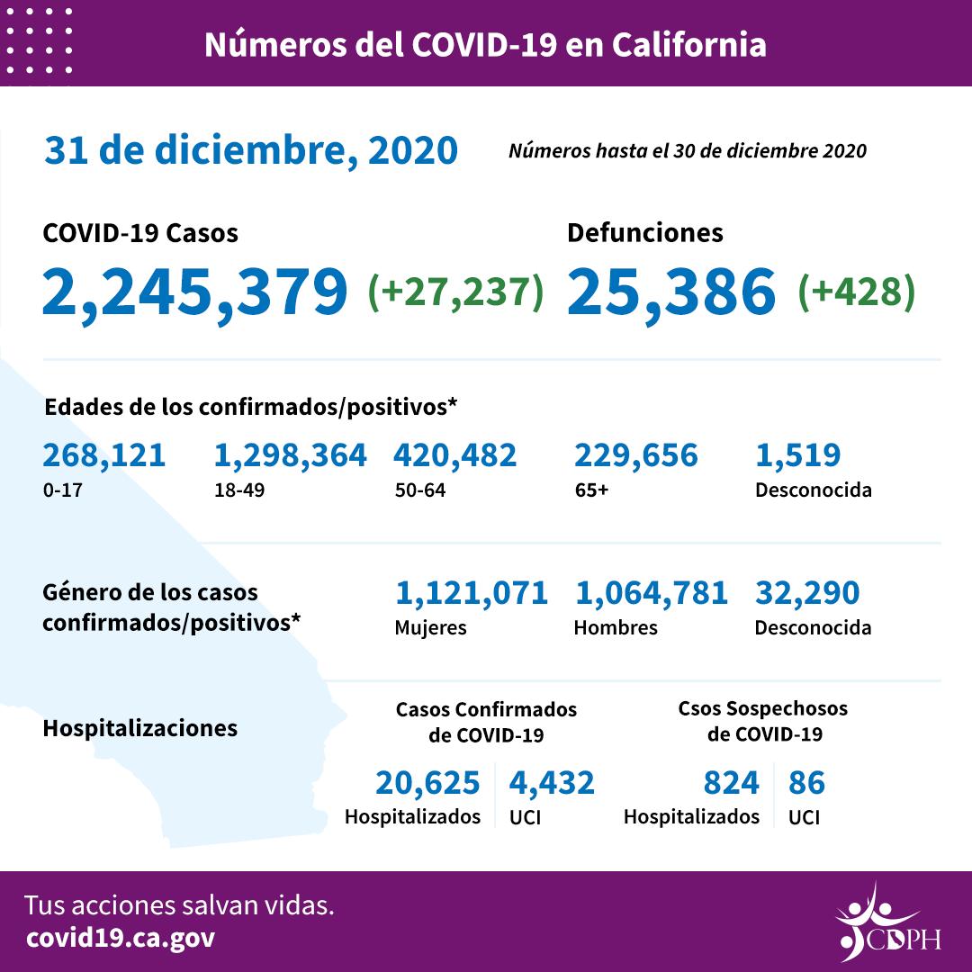 Desde que inició la pandemia, en el Condado de Los Angeles se han reportado 770 mil 602 casos y 10,345 muertes