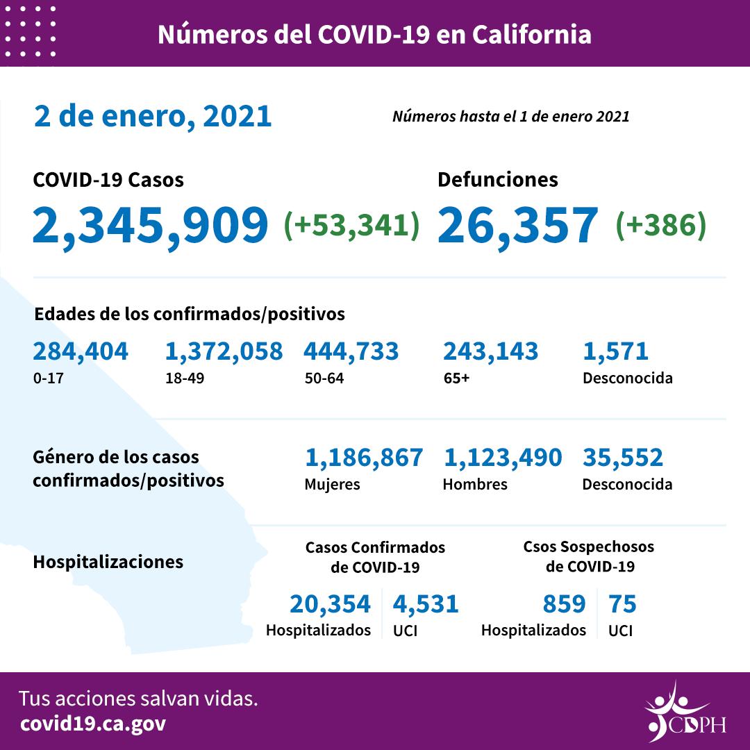 En Los Angeles, 806 mil 210 infectados con COVID-19 y en California, dos millones 300 mil