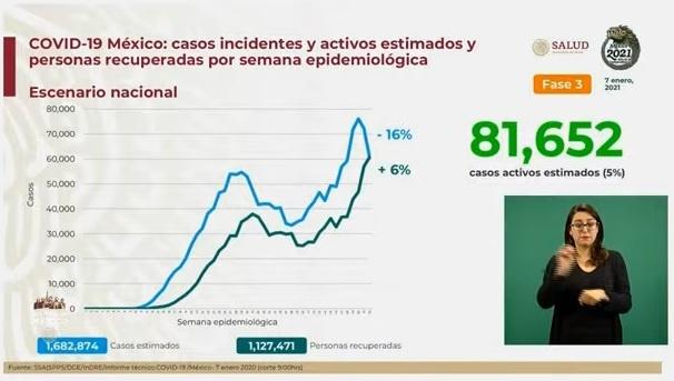 Secretaría de Salud reporta 13 mil 734 casos de Covid-19 en 24 horas para un total de un millón 493 mil 569