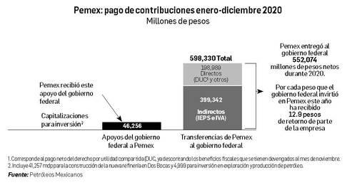 Pemex liga dos trimestres de ganancias, lo que no lograba desde hace cuatro años. Es el que más aporta al fisco, informa su titular, Octavio Romero
