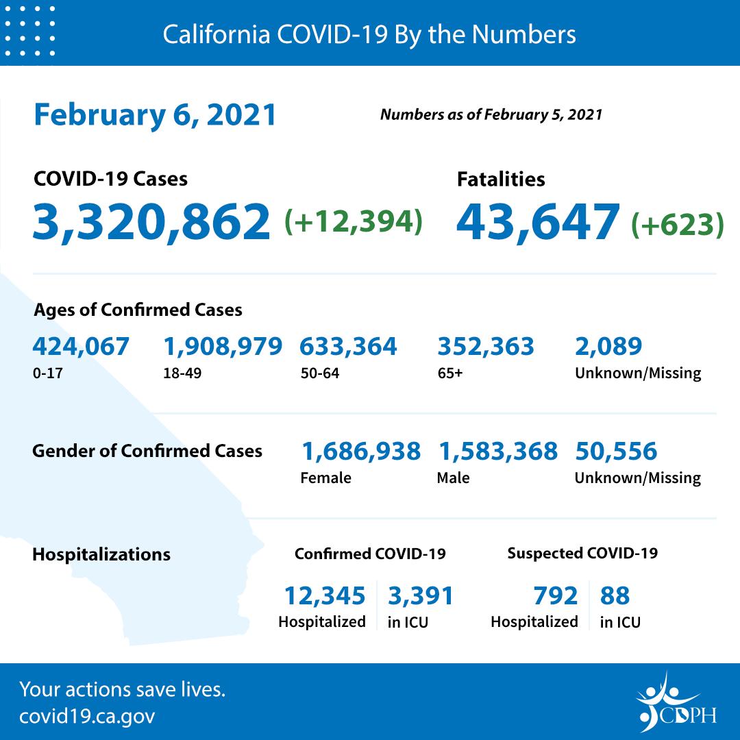 En LA, confirman 193 muertes y 4,860 nuevos infectados de COVID-19. Afecta a más niños el síndrome inflamatorio multisistésistema