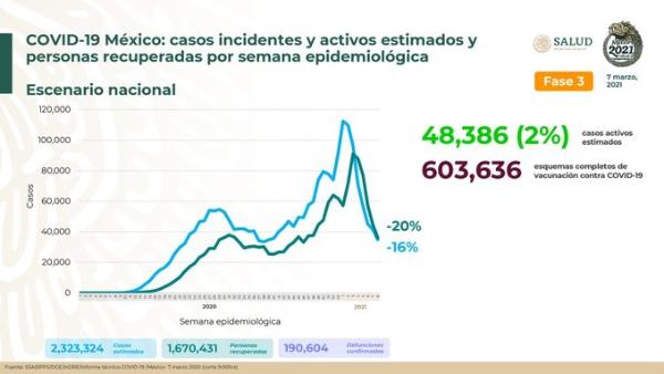 Disminuye 16% tendencia de infección de Covid-19: Ssa