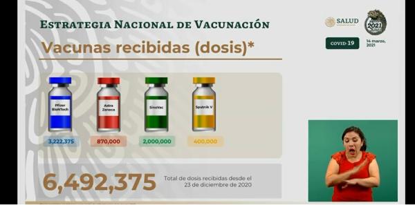 Aplican más de 74 mil vacunas contra Covid-19, en 24 horas: Ssa