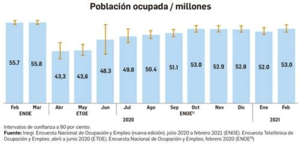 Vuelven a laborar casi 10 millones de personas que perdieron su empleo por la pandemia