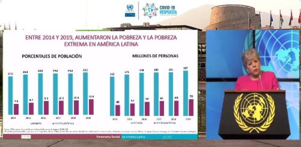 Desigualdad y pobreza agravan crisis por pandemia en AL: Cepal